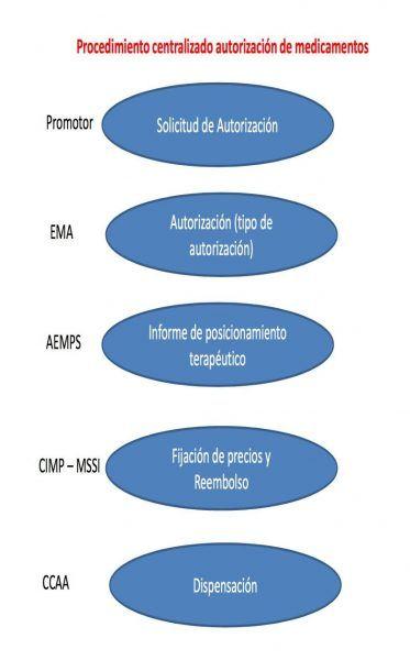 autorización medicamentos en España