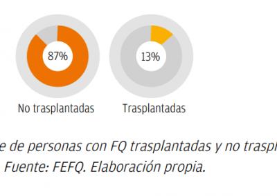 Porcentajes Personas trasplantadas o no